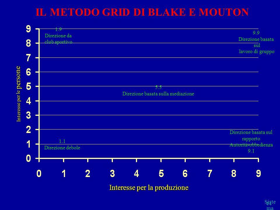 IL METODO GRID DI BLAKE E MOUTON