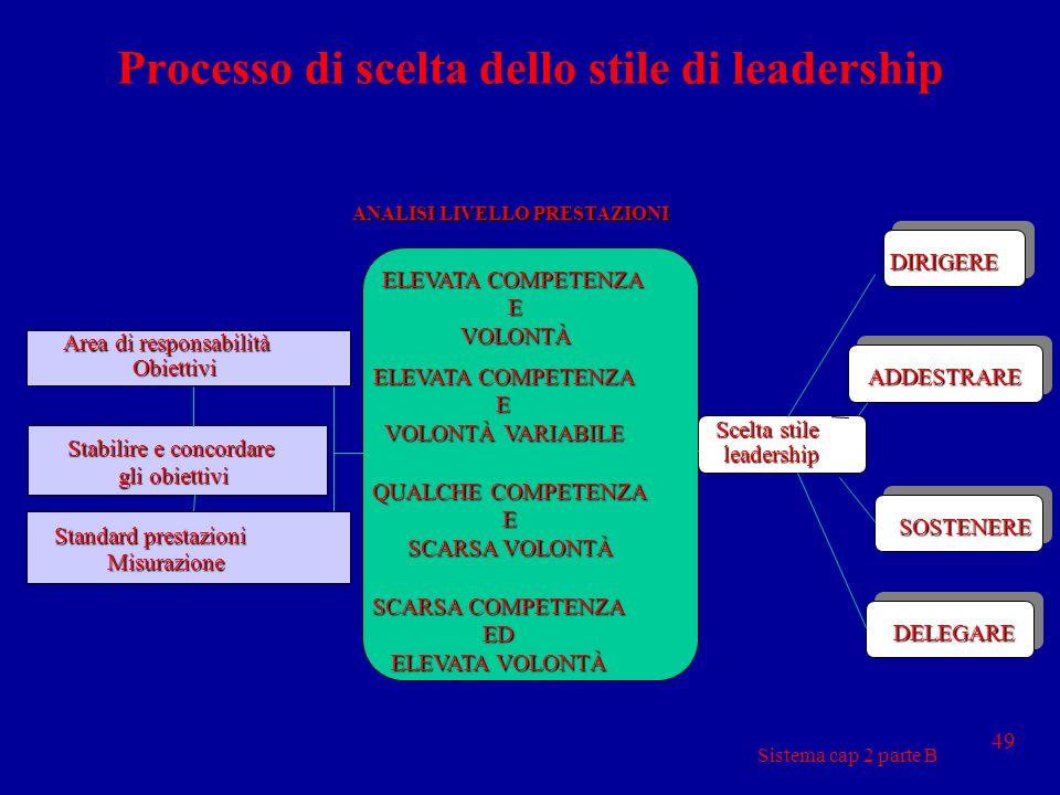 Processo di scelta dello stile di leadership