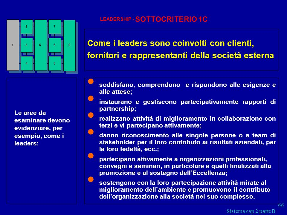 Come i leaders sono coinvolti con clienti,