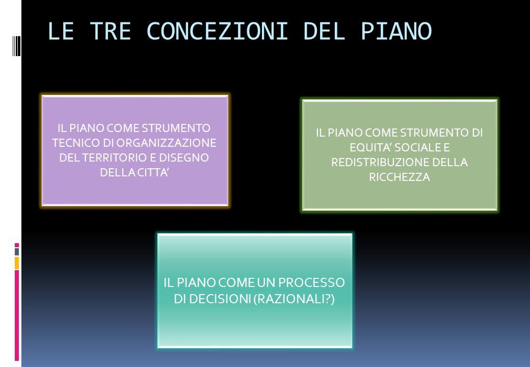 LE TRE CONCEZIONI DEL PIANO