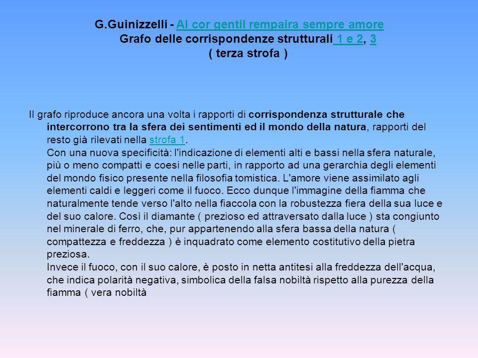 G.Guinizzelli - Al cor gentil rempaira sempre amore Grafo delle corrispondenze strutturali 1 e 2, 3 ( terza strofa )