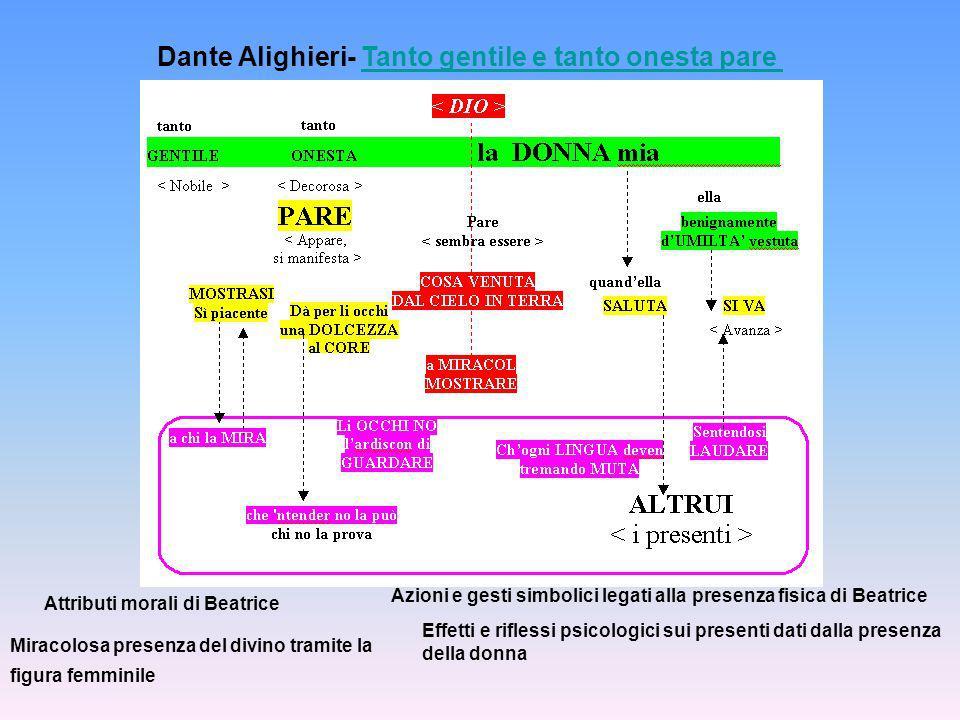 Dante Alighieri- Tanto gentile e tanto onesta pare