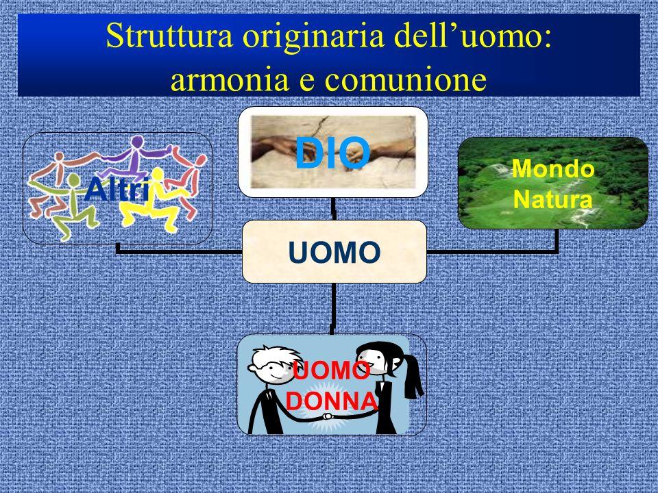 Struttura originaria dell'uomo: armonia e comunione