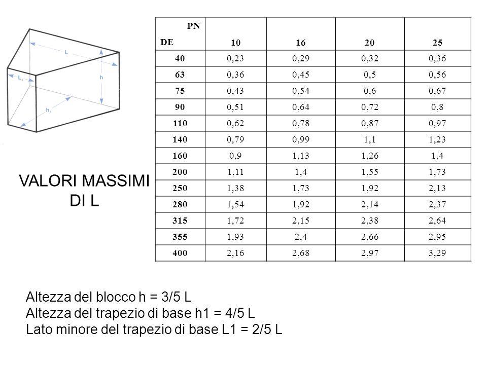 PN 10. 16. 20. 25. DE. 40. 0,23. 0,29. 0,32. 0,36. 63. 0,45. 0,5. 0,56. 75. 0,43. 0,54.