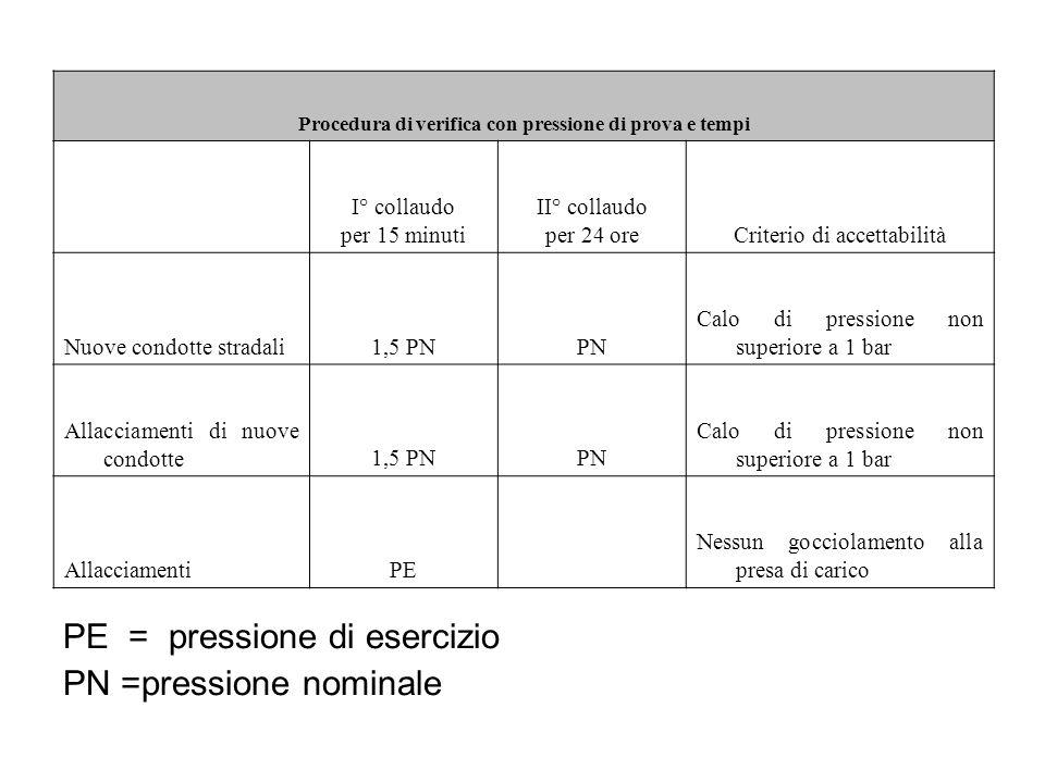 Procedura di verifica con pressione di prova e tempi