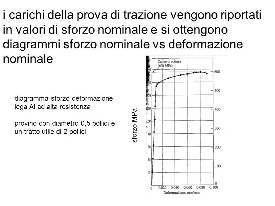 i carichi della prova di trazione vengono riportati in valori di sforzo nominale e si ottengono diagrammi sforzo nominale vs deformazione nominale