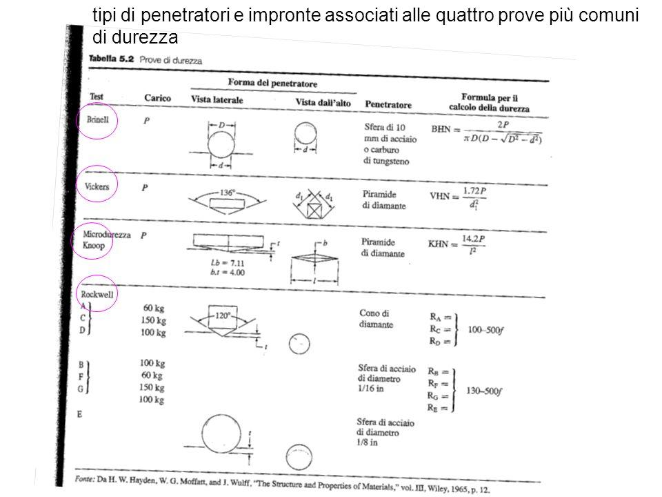 tipi di penetratori e impronte associati alle quattro prove più comuni