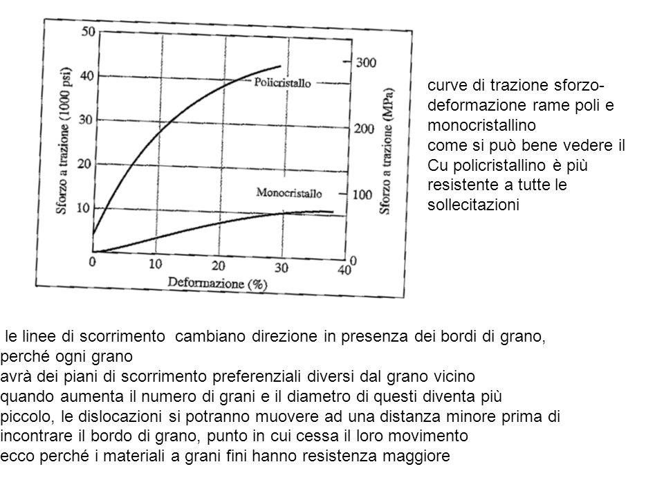 curve di trazione sforzo-deformazione rame poli e monocristallino