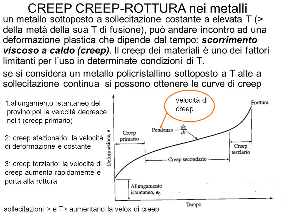 CREEP CREEP-ROTTURA nei metalli