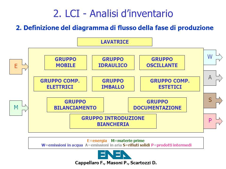 2. LCI - Analisi d'inventario