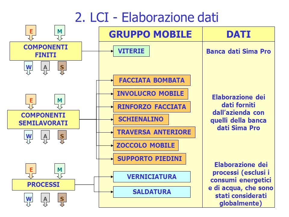 2. LCI - Elaborazione dati