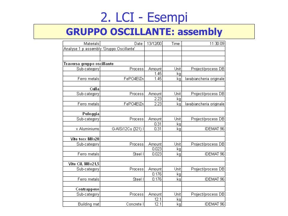 GRUPPO OSCILLANTE: assembly