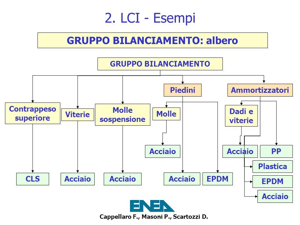 2. LCI - Esempi GRUPPO BILANCIAMENTO: albero GRUPPO BILANCIAMENTO