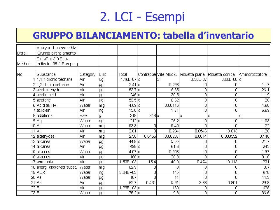 GRUPPO BILANCIAMENTO: tabella d'inventario