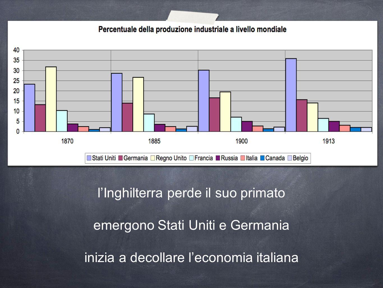 l'Inghilterra perde il suo primato emergono Stati Uniti e Germania inizia a decollare l'economia italiana