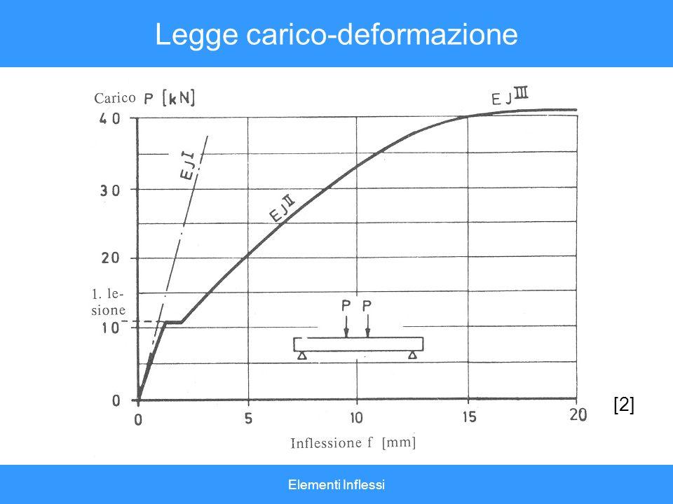 Legge carico-deformazione