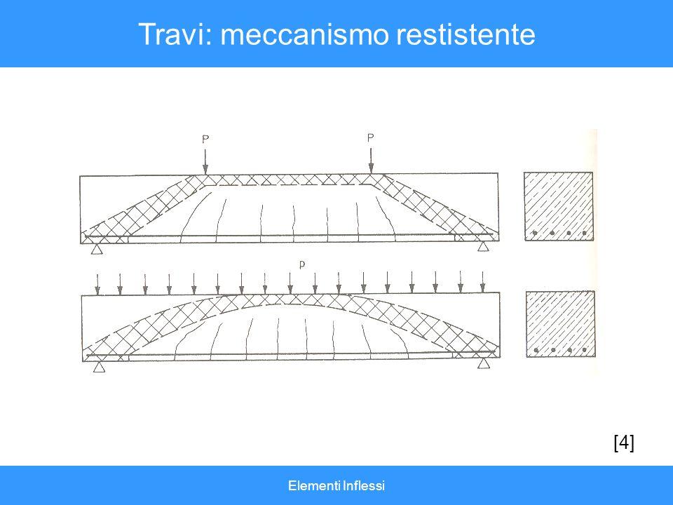Travi: meccanismo restistente
