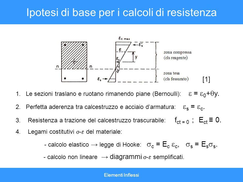 Ipotesi di base per i calcoli di resistenza
