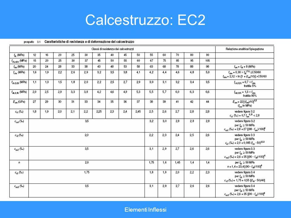 Calcestruzzo: EC2 Elementi Inflessi