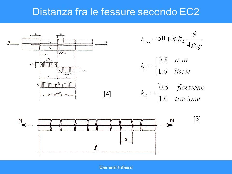 Distanza fra le fessure secondo EC2