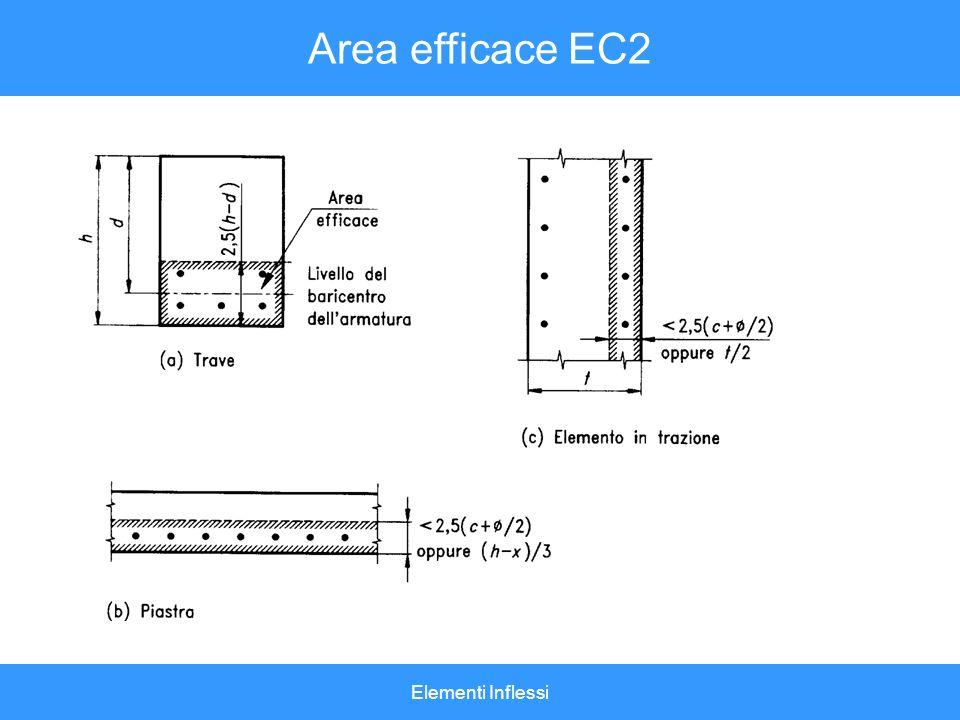 Area efficace EC2 Elementi Inflessi