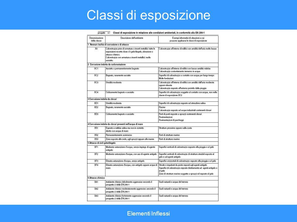 Classi di esposizione Elementi Inflessi