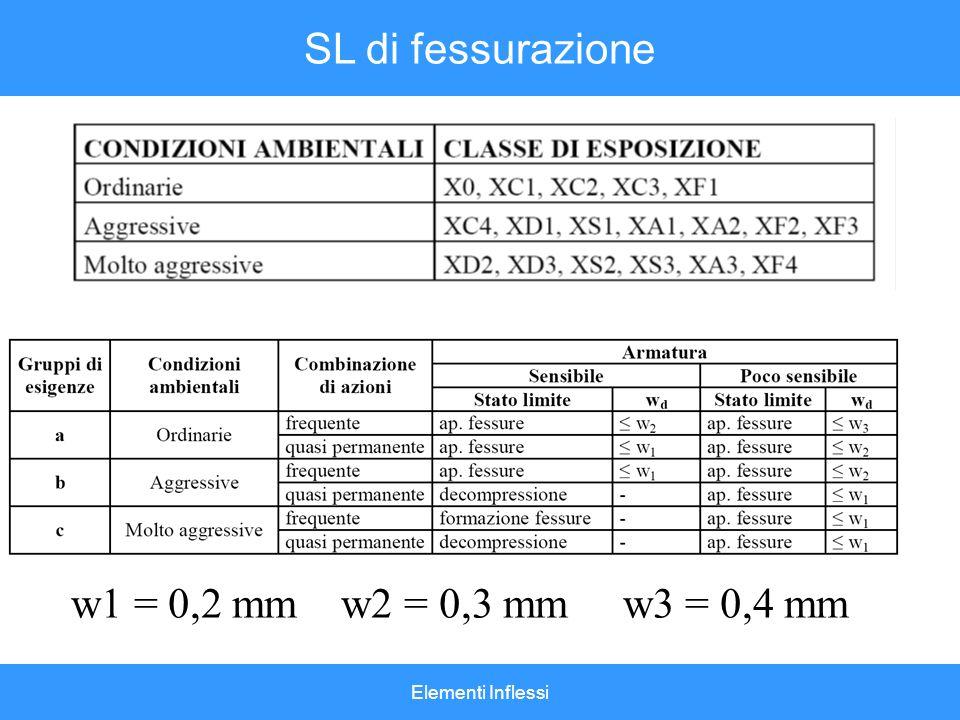 SL di fessurazione w1 = 0,2 mm w2 = 0,3 mm w3 = 0,4 mm