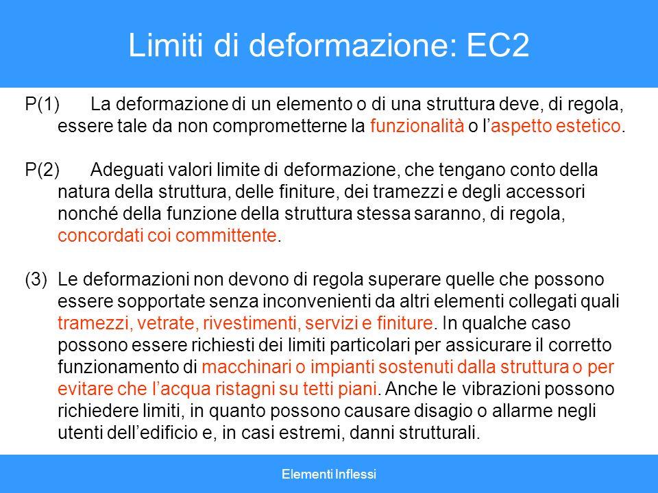 Limiti di deformazione: EC2
