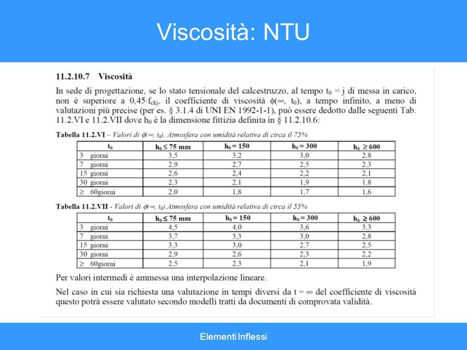 Viscosità: NTU Elementi Inflessi