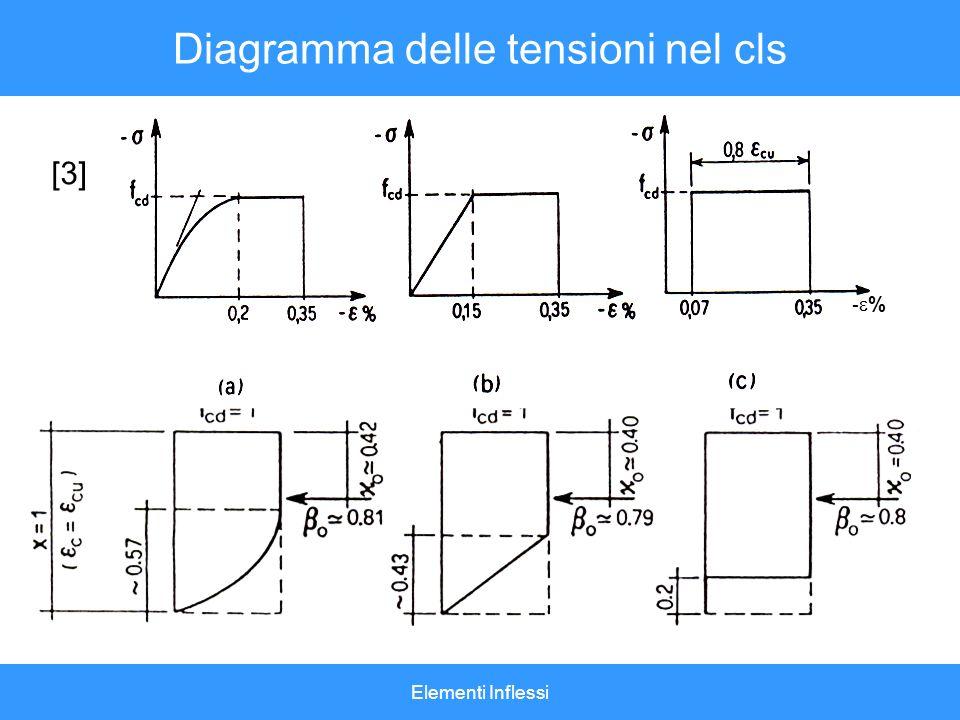 Diagramma delle tensioni nel cls