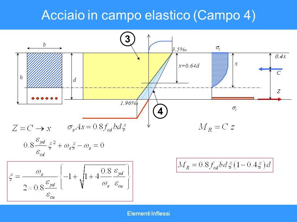 Acciaio in campo elastico (Campo 4)