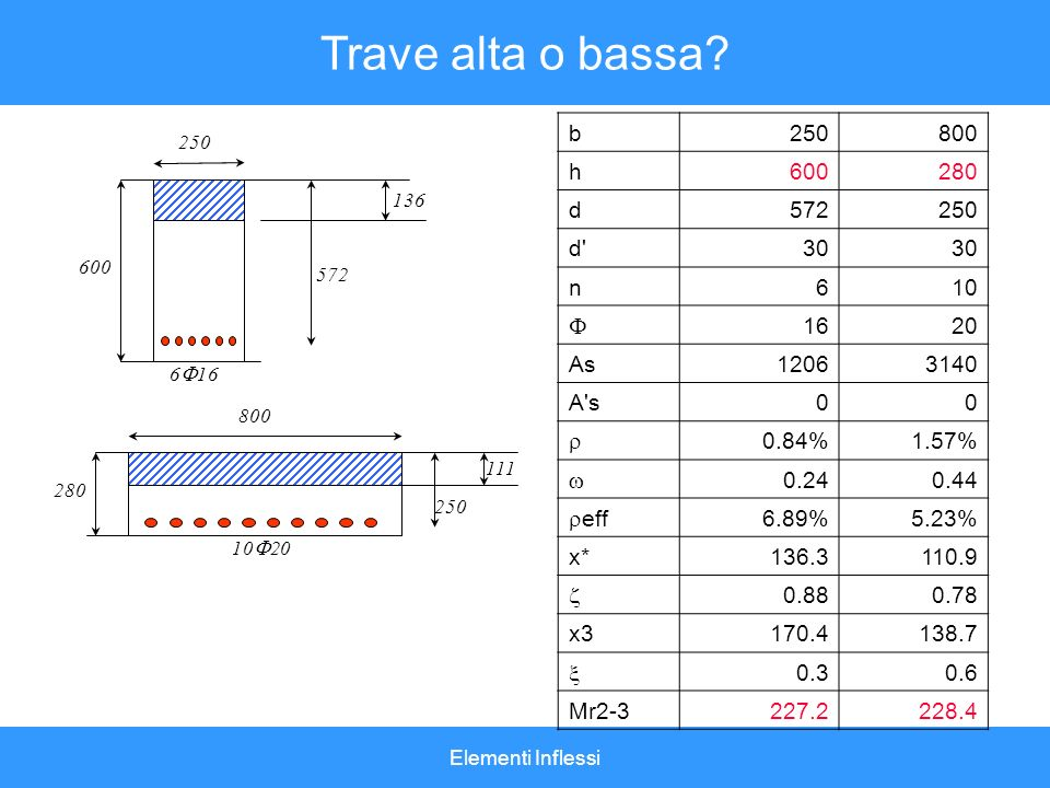 Trave alta o bassa b 250 800 h 600 280 d 572 d 30 n 6 10 F 16 20 As