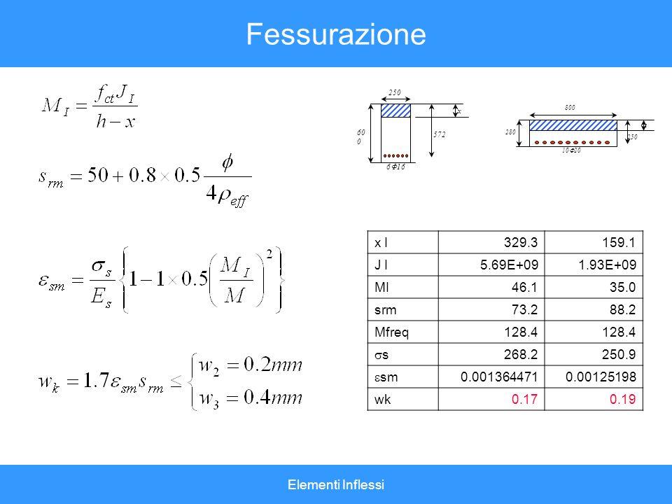 Fessurazione x I 329.3 159.1 J I 5.69E+09 1.93E+09 MI 46.1 35.0 srm