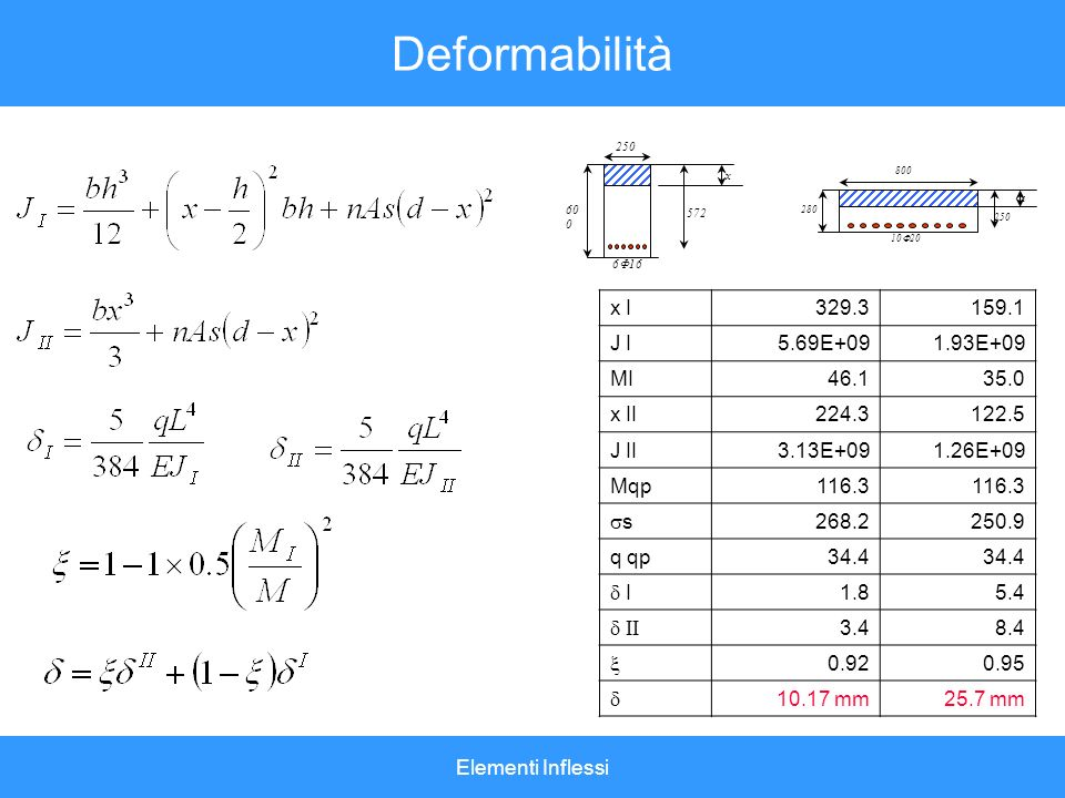 Deformabilità x I 329.3 159.1 J I 5.69E+09 1.93E+09 MI 46.1 35.0 x II
