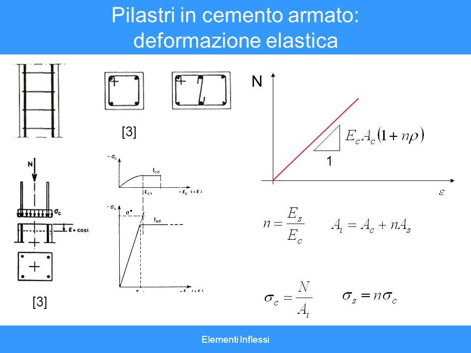 Pilastri in cemento armato: deformazione elastica