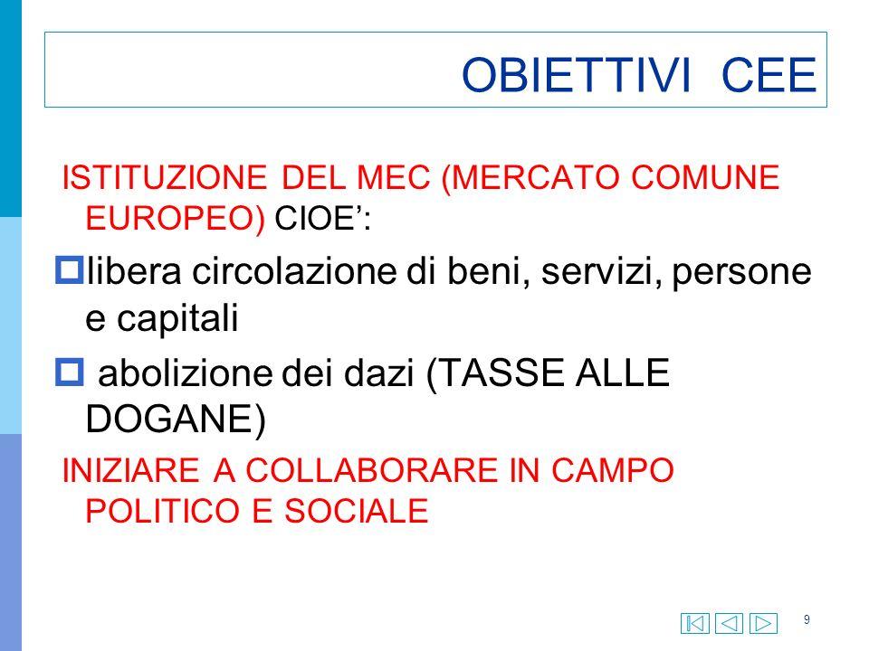 OBIETTIVI CEE libera circolazione di beni, servizi, persone e capitali