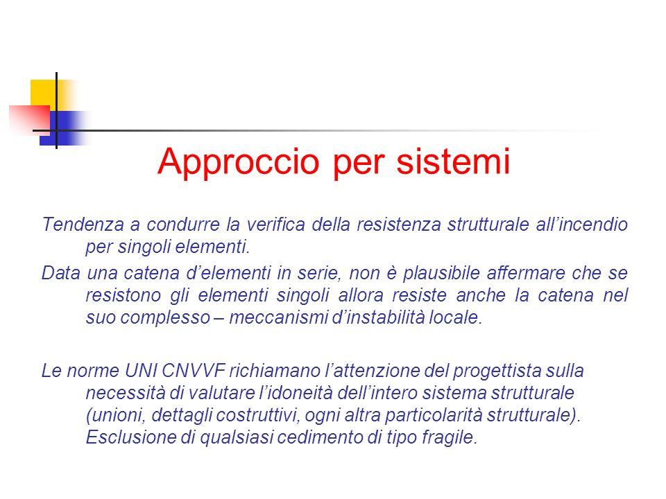 Approccio per sistemi Tendenza a condurre la verifica della resistenza strutturale all'incendio per singoli elementi.