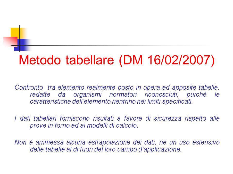 Metodo tabellare (DM 16/02/2007)