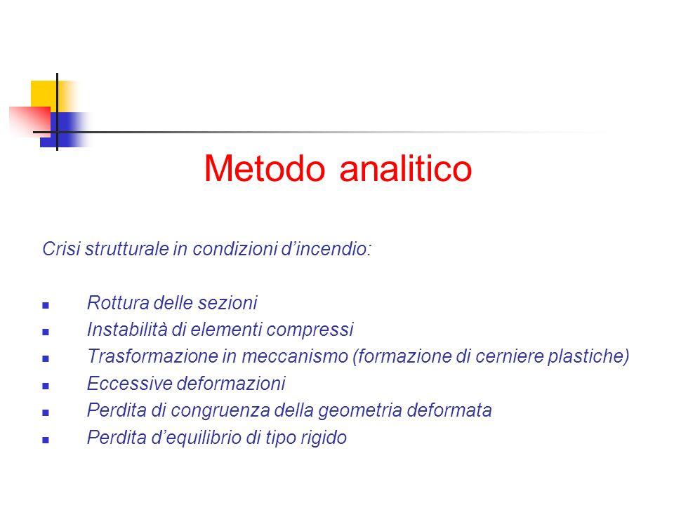Metodo analitico Crisi strutturale in condizioni d'incendio: