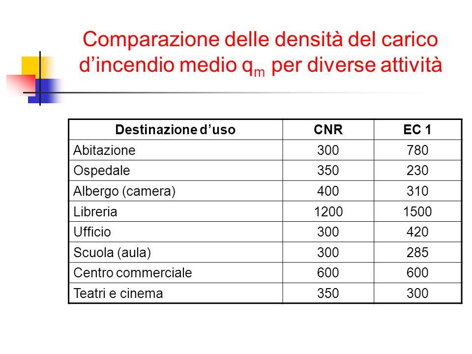 Comparazione delle densità del carico d'incendio medio qm per diverse attività