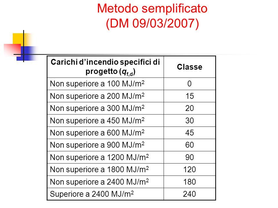 Metodo semplificato (DM 09/03/2007)