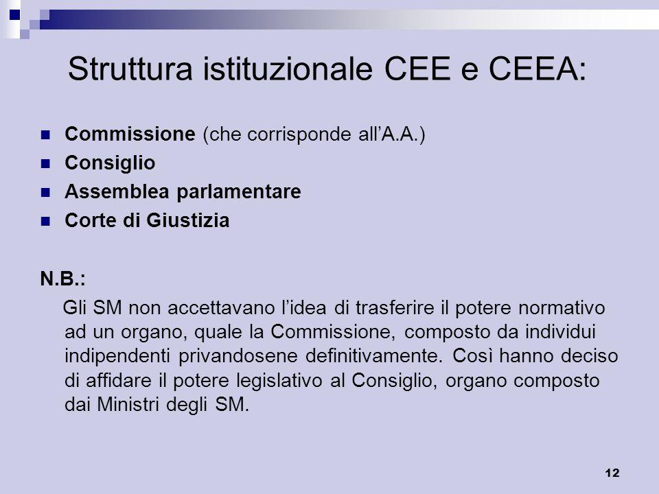 Struttura istituzionale CEE e CEEA:
