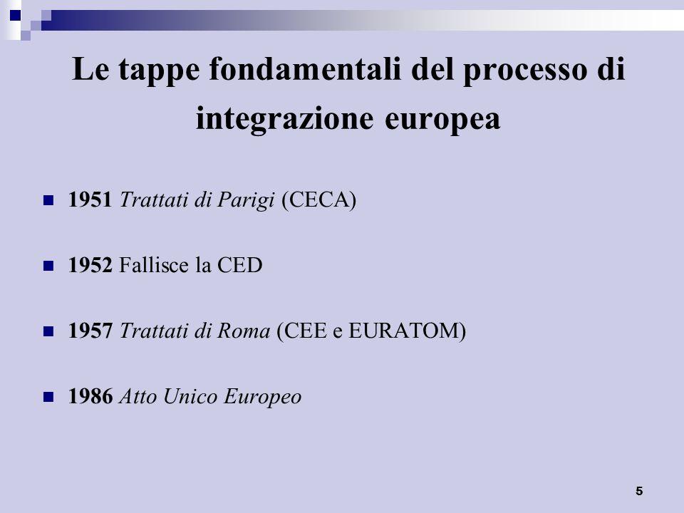 Le tappe fondamentali del processo di integrazione europea