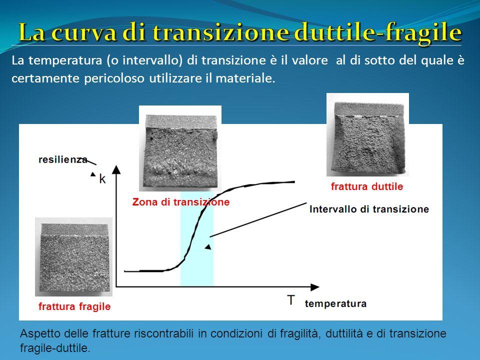 La curva di transizione duttile-fragile