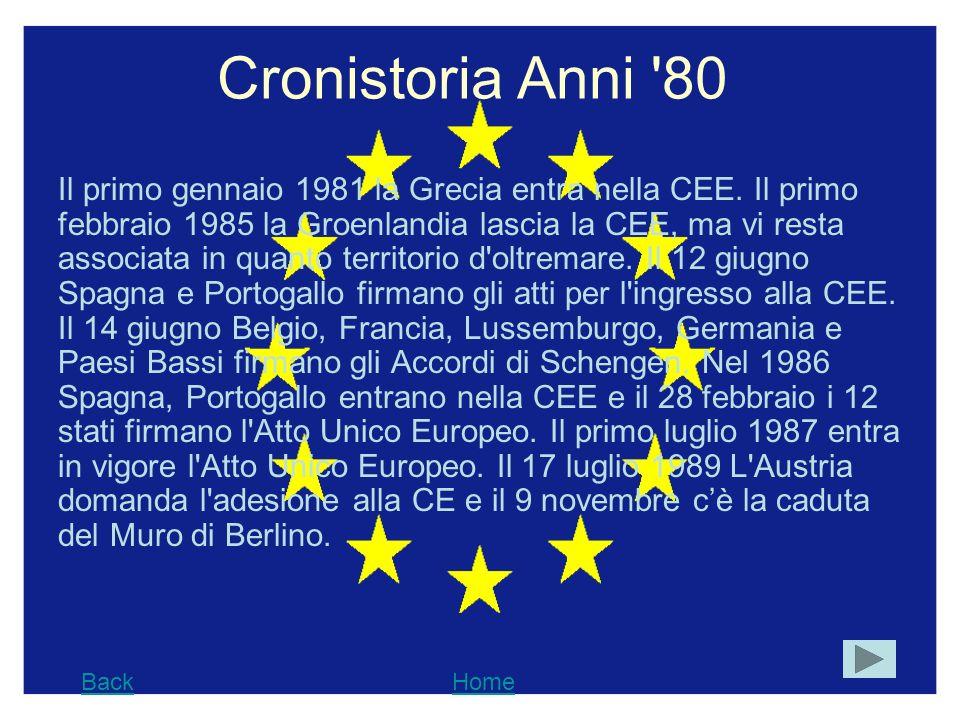 Cronistoria Anni 80