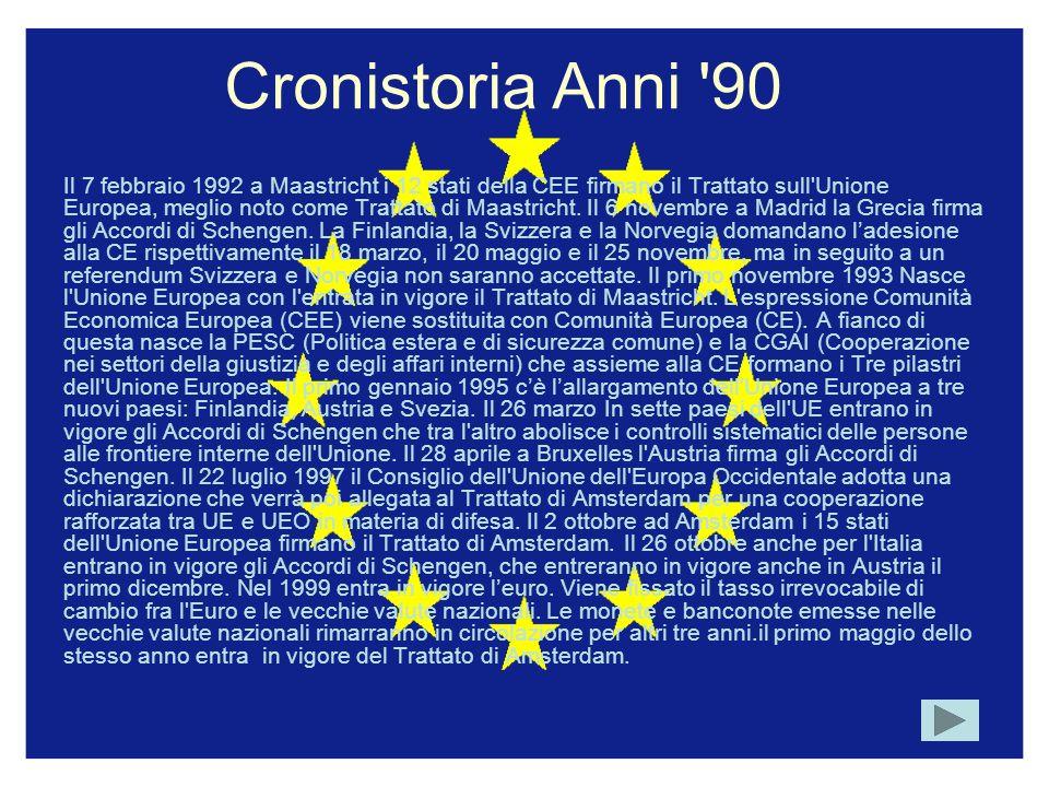 Cronistoria Anni 90