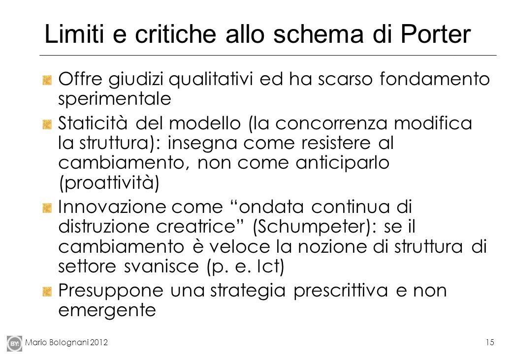 Limiti e critiche allo schema di Porter