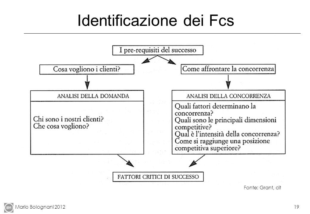 Identificazione dei Fcs