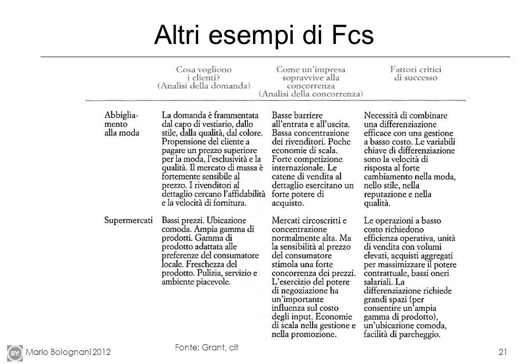 Altri esempi di Fcs Fonte: Grant, cit