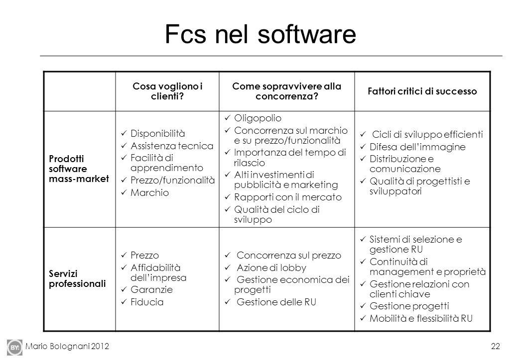 Fcs nel software Cosa vogliono i clienti
